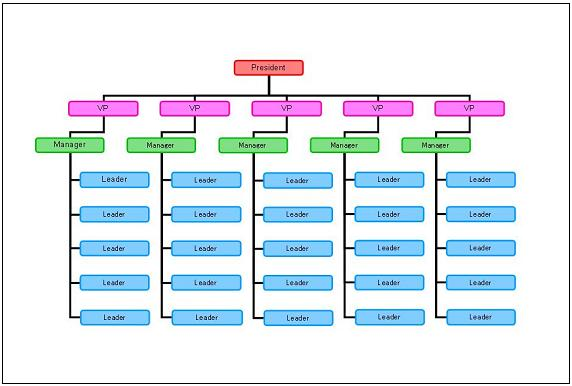 free organizational chart template - 503 service temporarily unavailable